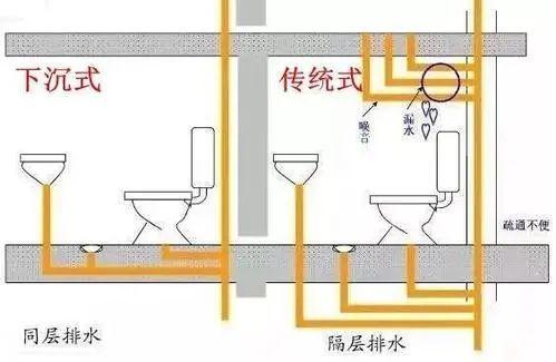 下沉式卫生间,你家做对了吗?